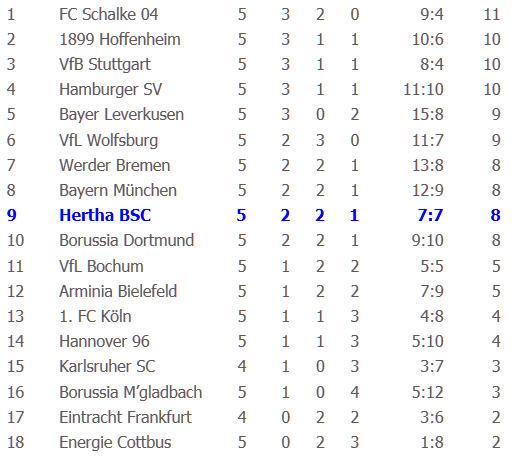 Borussia M'gladbach Hertha BSC Lucien Favre Hertha-Trainer