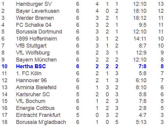 Hertha BSC Energie Cottbus Murmeltier