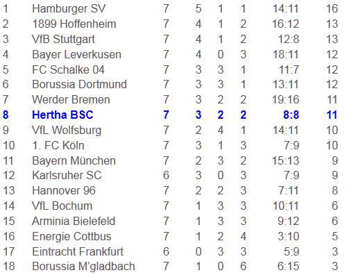 Bayer Leverkusen Hertha BSC Fußballsport Klassiker