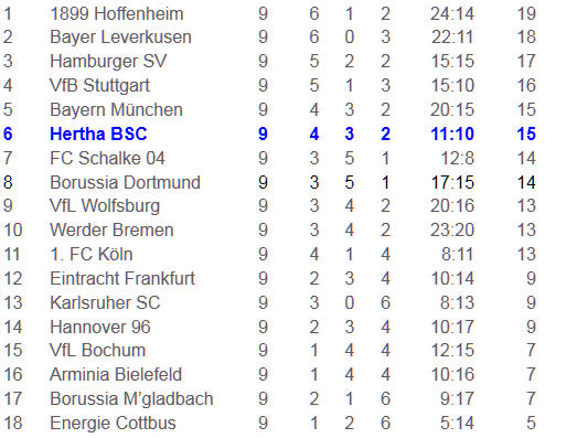 Polyvalenz Lucien Favre Borussia Dortmund Hertha BSC