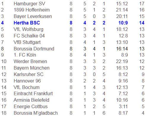 VfB Stuttgart Gojko Kacar Tor Hertha BSC