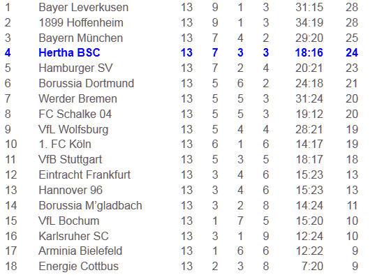 Cicero Mladen Petric Tore Hertha BSC Hamburger SV