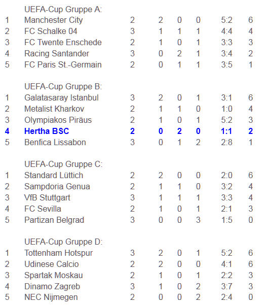 Hertha BSC UEFA-Cup Gruppenphase A-D