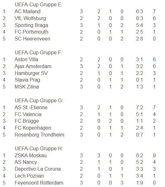 Hertha BSC UEFA-Cup Gruppenphase E-H