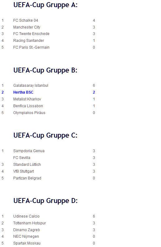 Metalist Kharkov Hertha BSC UEFA-Cup-Tabellen A-D