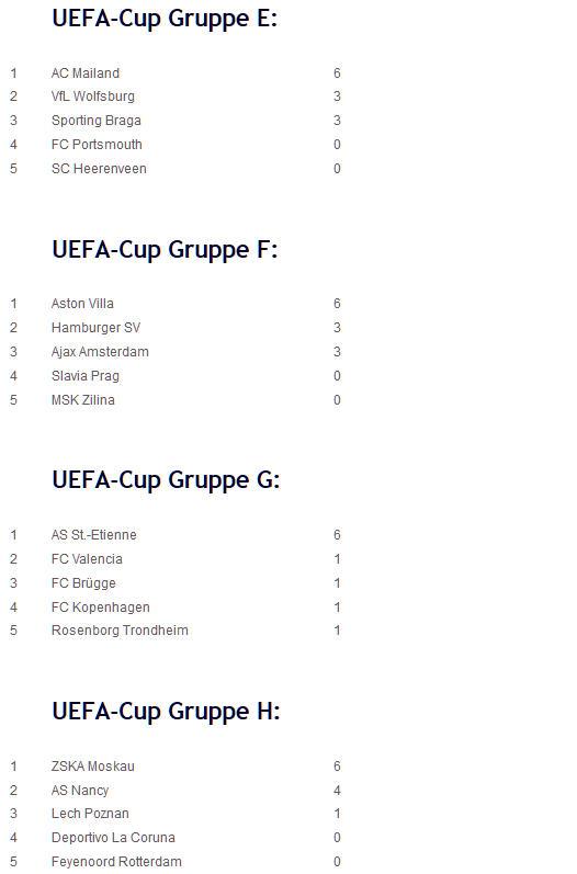 Metalist Kharkov Hertha BSC UEFA-Cup-Tabellen E-H