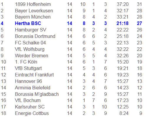 Rraffael Kacar Cicero VfL Bochum Hertha BSC