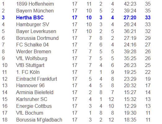 Bundesligastart 1963 Karlsruher SC Hertha BSC