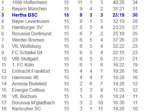 Gojko Kacar Tor Hertha BSC 1. FC Köln