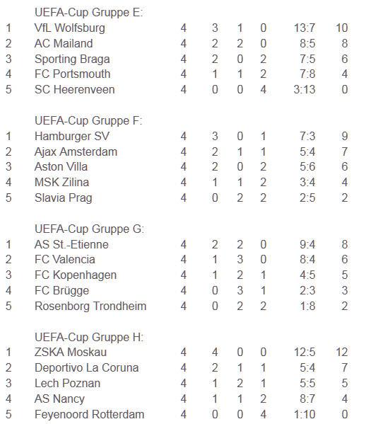 Olympiakos Piräus rasiert Hertha BSC im UEFA-Cup