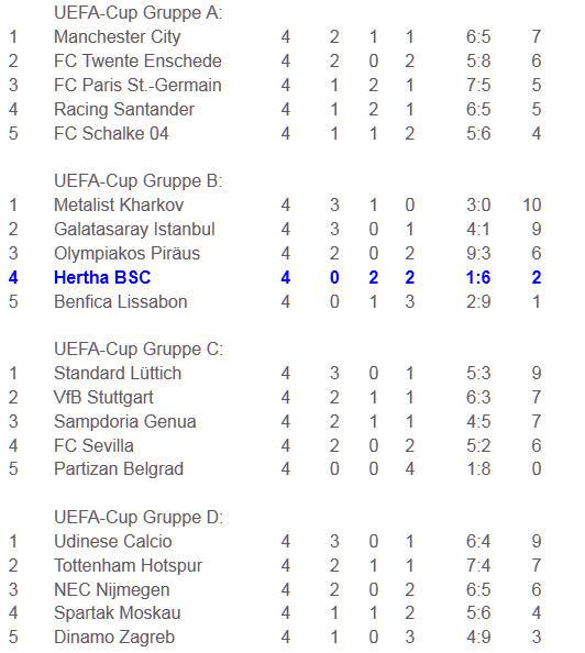 Hertha BSC gegen Piräus im UEFA-Cup ausgeschieden