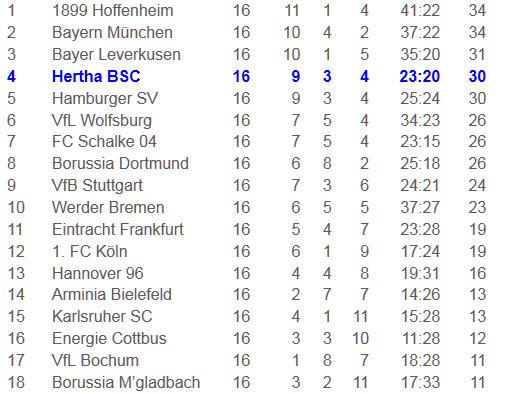 Torwartfehler Schalke 04 Hertha BSC geht Puste aus