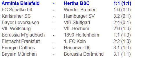 Hertha BSC Bundesliga-Spitzenreiter