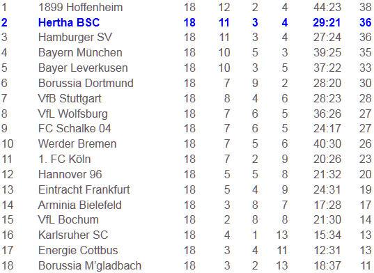 Hertha BSC Eintracht Frankfurt Erfolgsserie