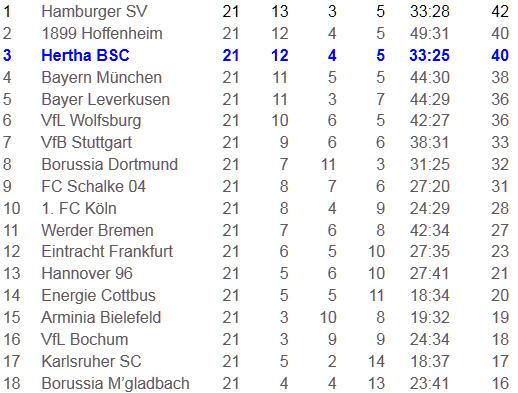 Schiedsrichter Knut Kircher verpfeift VfL Wolfsburg Hertha BSC