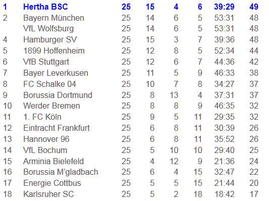 Bundesliga-Spitzenreiter Arne Friedrich Hertha BSC VfB Stuttgart