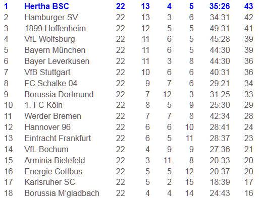 Hertha BSC Borussia M'gladbach Cicero Traumpass Voronin