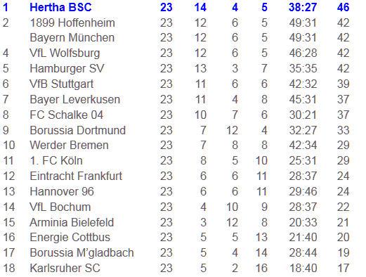 Meisterschale für Hertha BSC Andrey Voronin