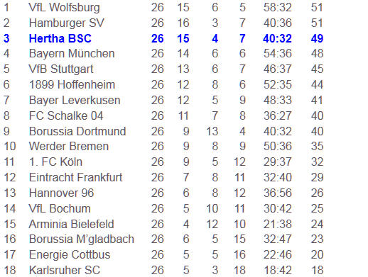 Borussia Dortmund Hertha BSC Trainer Lucien Favre