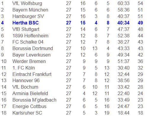 Lucien Favre Andrey Voronin Hannover 96 Hertha BSC