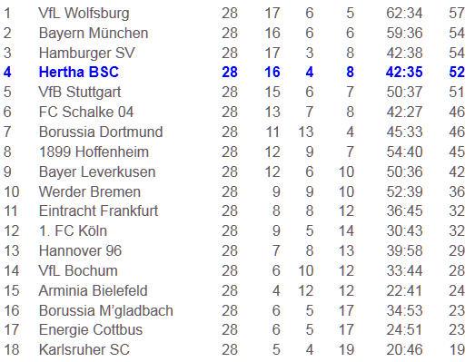 Lucien Favre Einwechselspieler Hertha BSC Werder Bremen