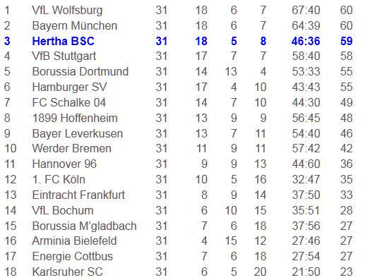 bärenstark Josip Simunic Hertha BSC VfL Bochum
