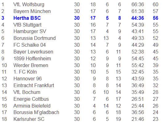 Drop-Kick Sonntagsschuss Hertha BSC Hamburger SV