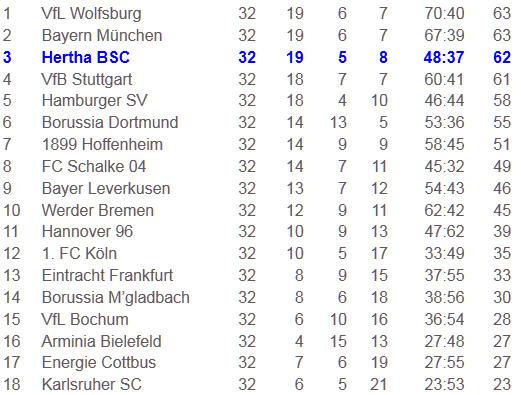 Modus UEFA-Europaliga Hertha BSC 1. FC Köln
