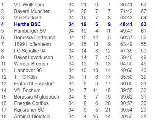 Paralyse Schockstarre Karlsruher SC Hertha BSC