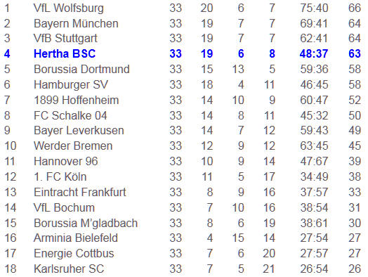 Vollblutstürmer Marko Pantelic Hertha Schalke