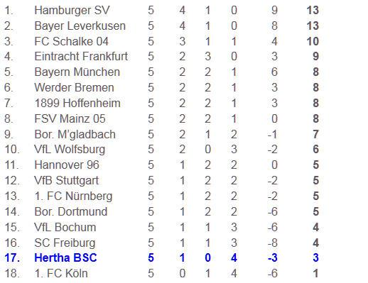 Abstiegsgespenst Hertha BSC FSV Mainz 05