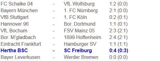 Blätterwald zum Debakel Hertha BSC SC Freiburg