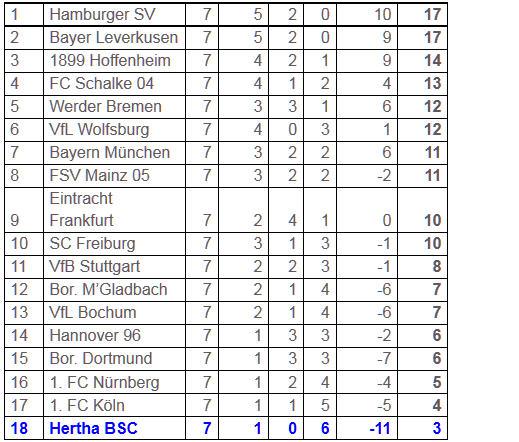 Spielkultur von 1899 Hoffenheim Hertha BSC