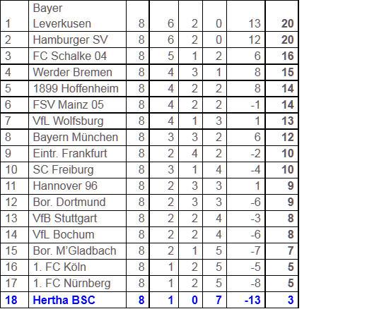Hamburger SV Hertha BSC Trainerwechsel
