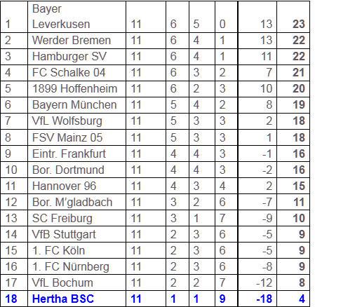Borussia Dortmund Hertha BSC Bonjour Tristesse Berlin