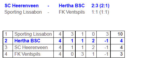 SC Heerenveen Hertha BSC UEFA-Europa-League