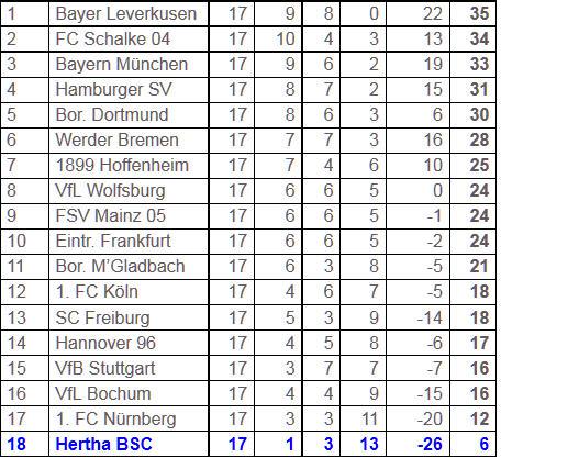 Fußballwunder Hertha BSC das rettende Ufer