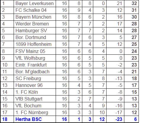 Herzschlagfinale Hertha BSC Bayer Leverkusen