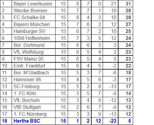 FC Schalke 04 Hertha BSC Abstiegskurs