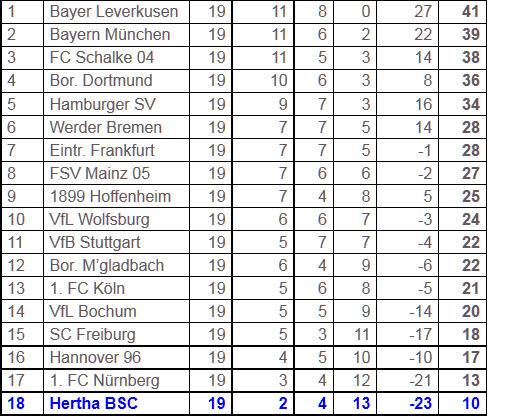 Hertha Abstiegskampf