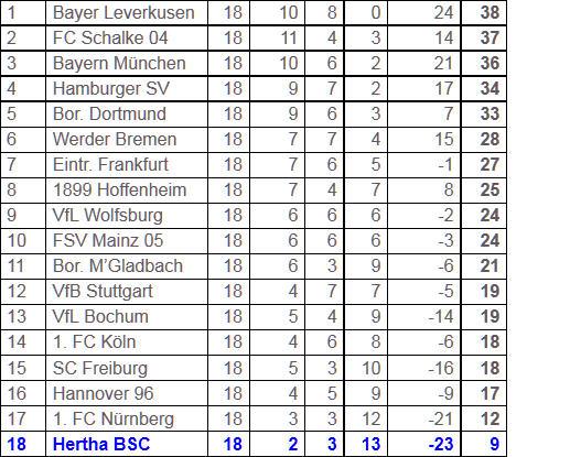 Hertha-Trainer Friedhelm Funkel Fußball