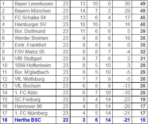 6-Punkte-Spiel SC Freiburg Hertha BSC