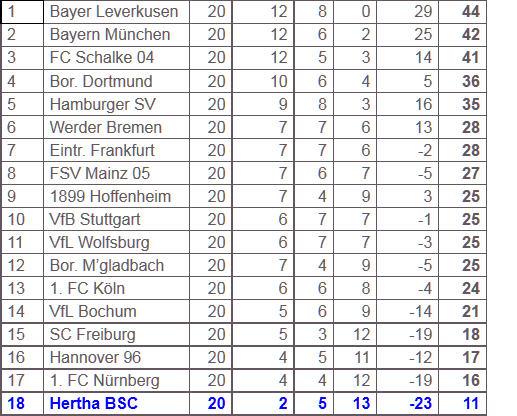 Hertha-Trainer Friedhelm Funkel