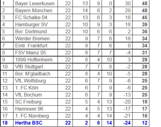 Abstiegskampf Hertha BSC 1. FC Mainz 05