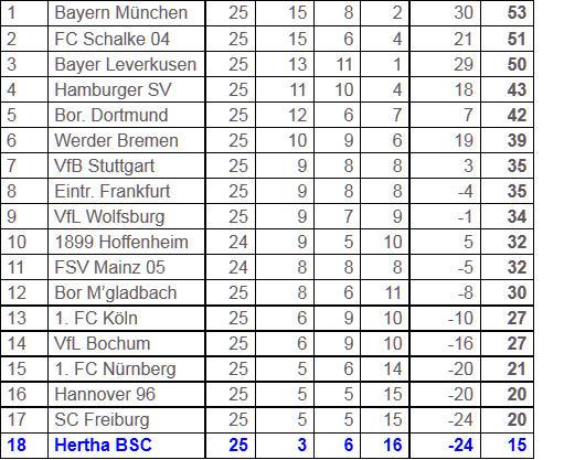 Asse im Ärmel Bundesligatauglichkeit HSV Hertha BSC