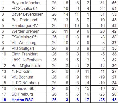 Erstligatauglichkeit Hertha BSC 1. FC Nürnberg
