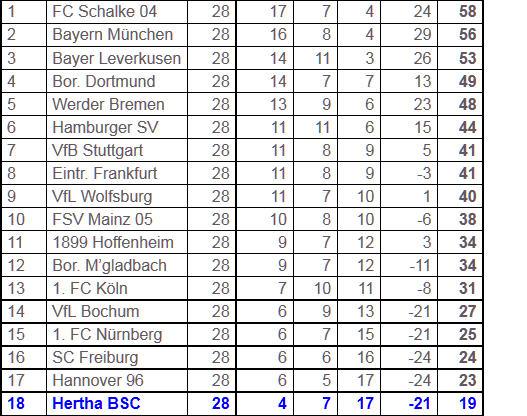 passives Abseits neue Spielsituation Hertha Dortmund