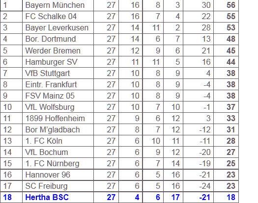 Stürmer Theofanis Gekas VfL Wolfsburg Hertha BSC