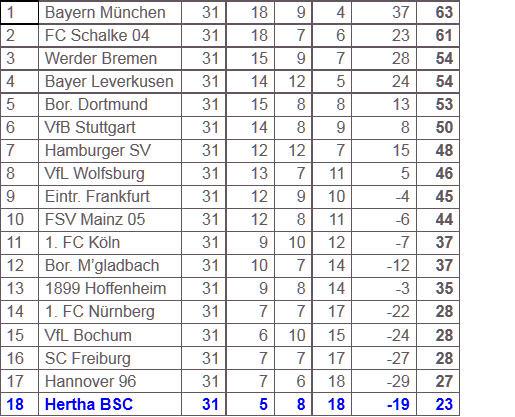 Abstiegskampf Hertha BSC bei Eintracht Frankfurt