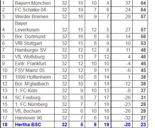 Hertha BSC FC Schalke 04 Abstiegskampf